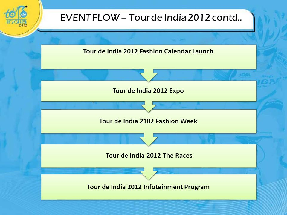 EVENT FLOW – Tour de India 2012 contd..