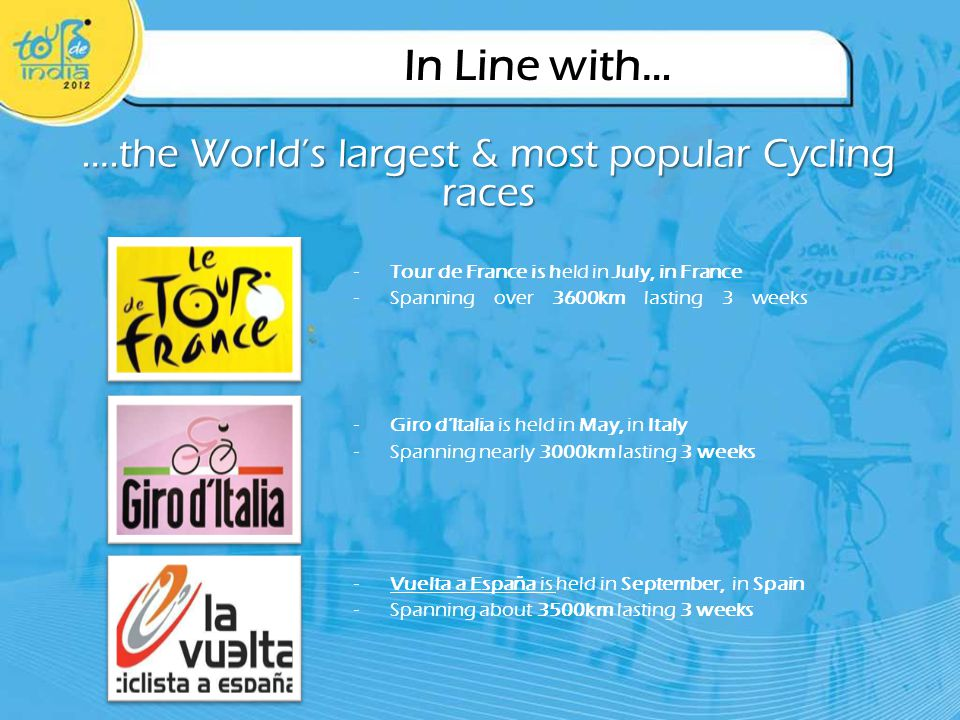 In Line with… ….the Worlds largest & most popular Cycling races -Tour de France is held in July, in France -Spanning over 3600km lasting 3 weeks -Giro dItalia is held in May, in Italy -Spanning nearly 3000km lasting 3 weeks -Vuelta a España is held in September, in Spain -Spanning about 3500km lasting 3 weeks