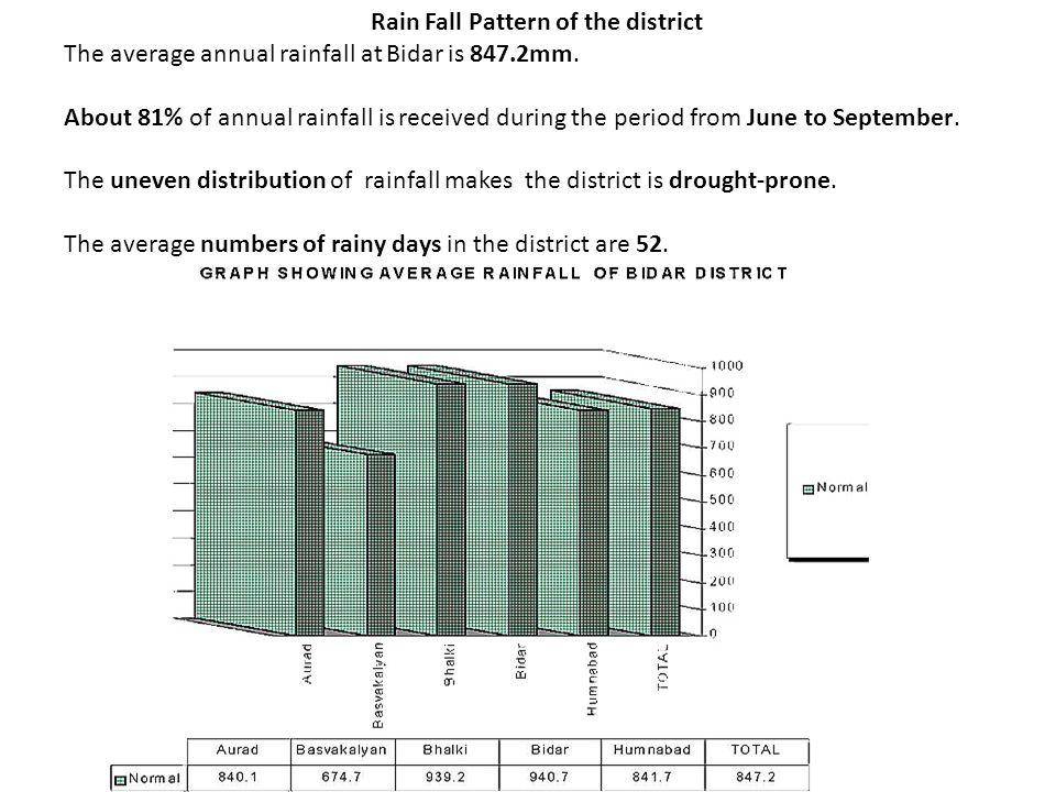 Drainage map of Bidar District