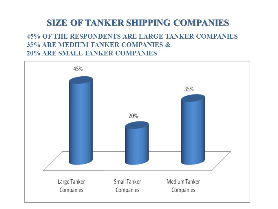 SIZE OF TANKER SHIPPING COMPANIES 45% OF THE RESPONDENTS ARE LARGE TANKER COMPANIES 35% ARE MEDIUM TANKER COMPANIES & 20% ARE SMALL TANKER COMPANIES