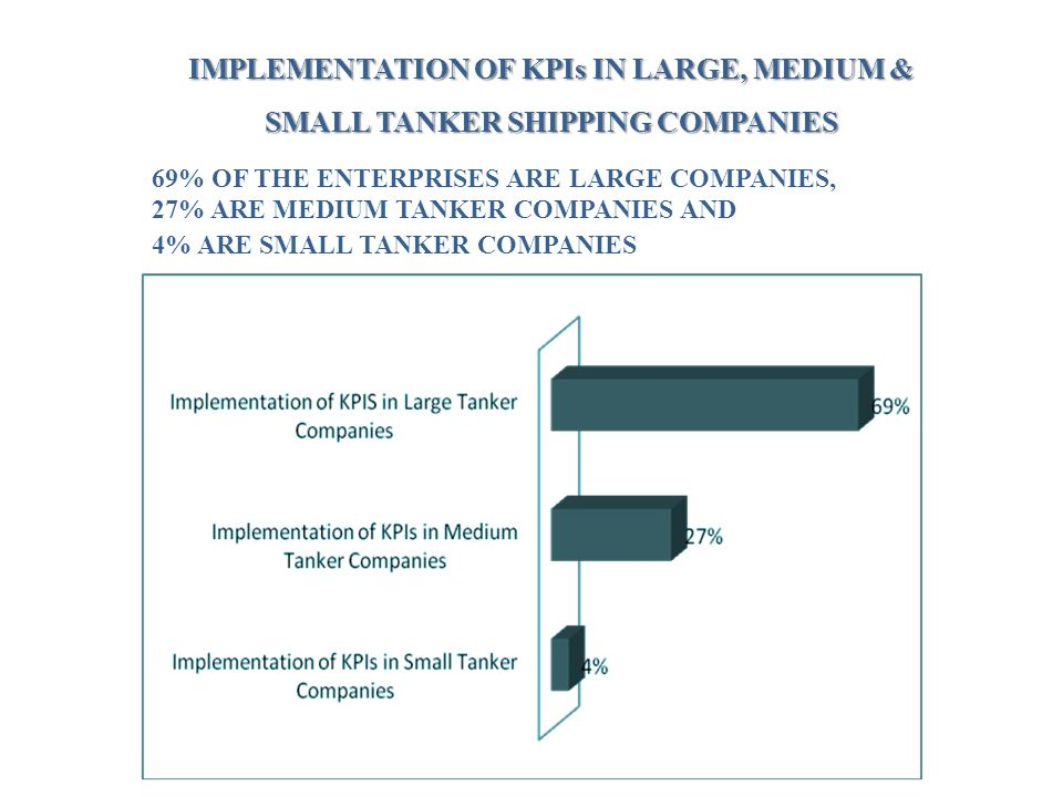 IMPLEMENTATION OF KPIs IN LARGE, MEDIUM & SMALL TANKER SHIPPING COMPANIES 69% OF THE ENTERPRISES ARE LARGE COMPANIES, 27% ARE MEDIUM TANKER COMPANIES