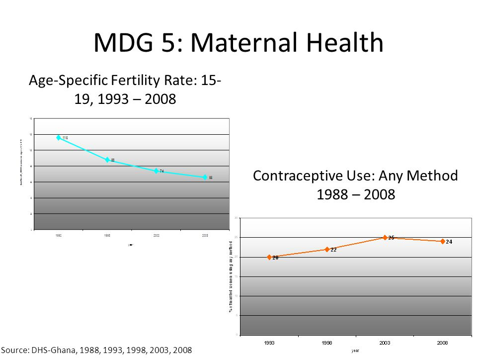 MDG 5: Maternal Health Medically Assisted Deliveries 1993 – 2008 Source: DHS-Ghana, 1988, 1993, 1998, 2003, 2008 Antenatal Care (at least 1 visit) 198