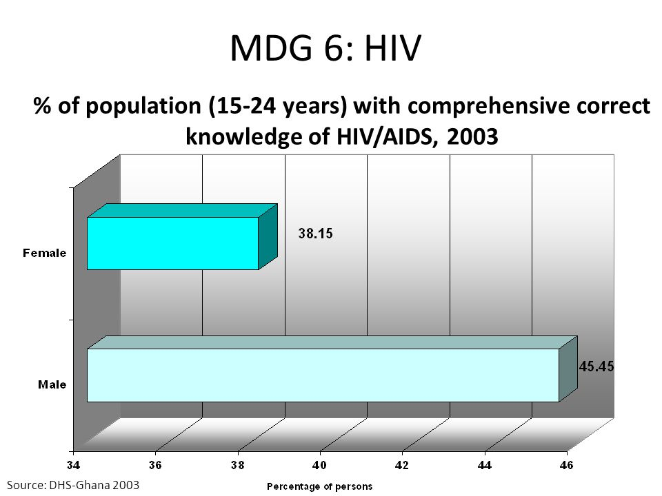 MDG 6: HIV Condom use at last high-risk sex (with a non-marital, non-cohabitating partner), 2003 & 2008 Source: DHS-Ghana 2003 & draft 2008