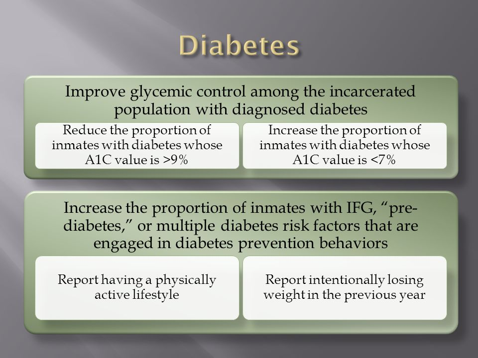 Improve glycemic control among the incarcerated population with diagnosed diabetes Reduce the proportion of inmates with diabetes whose A1C value is >9% Increase the proportion of inmates with diabetes whose A1C value is <7% Increase the proportion of inmates with IFG, pre- diabetes, or multiple diabetes risk factors that are engaged in diabetes prevention behaviors Report having a physically active lifestyle Report intentionally losing weight in the previous year