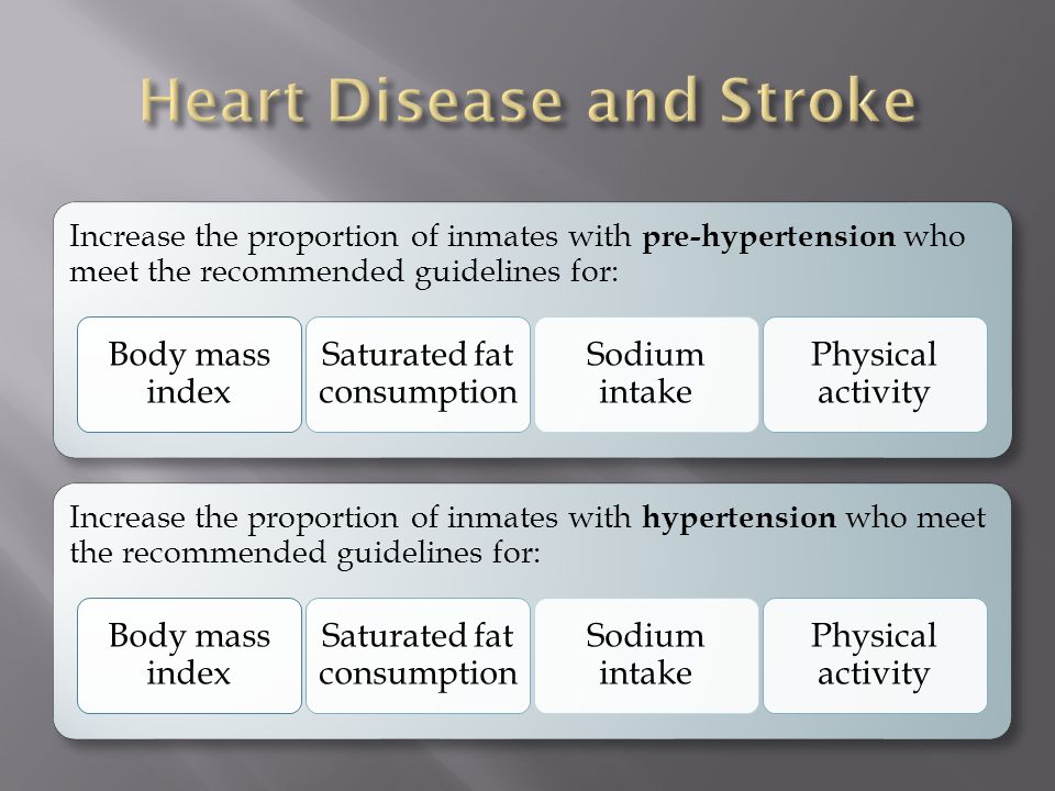 Increase the proportion of inmates with pre-hypertension who meet the recommended guidelines for: Body mass index Saturated fat consumption Sodium intake Physical activity Increase the proportion of inmates with hypertension who meet the recommended guidelines for: Body mass index Saturated fat consumption Sodium intake Physical activity