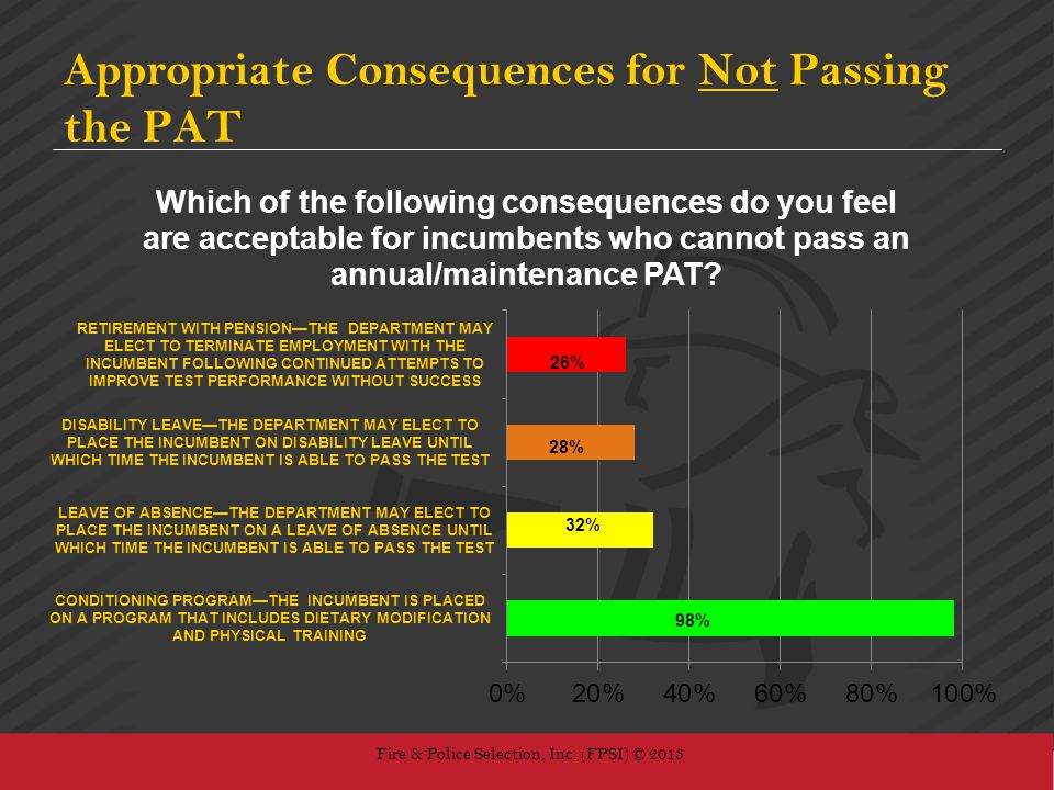 Appropriate Consequences for Not Passing the PAT Fire & Police Selection, Inc. (FPSI) © 2013 28% 32% 26%