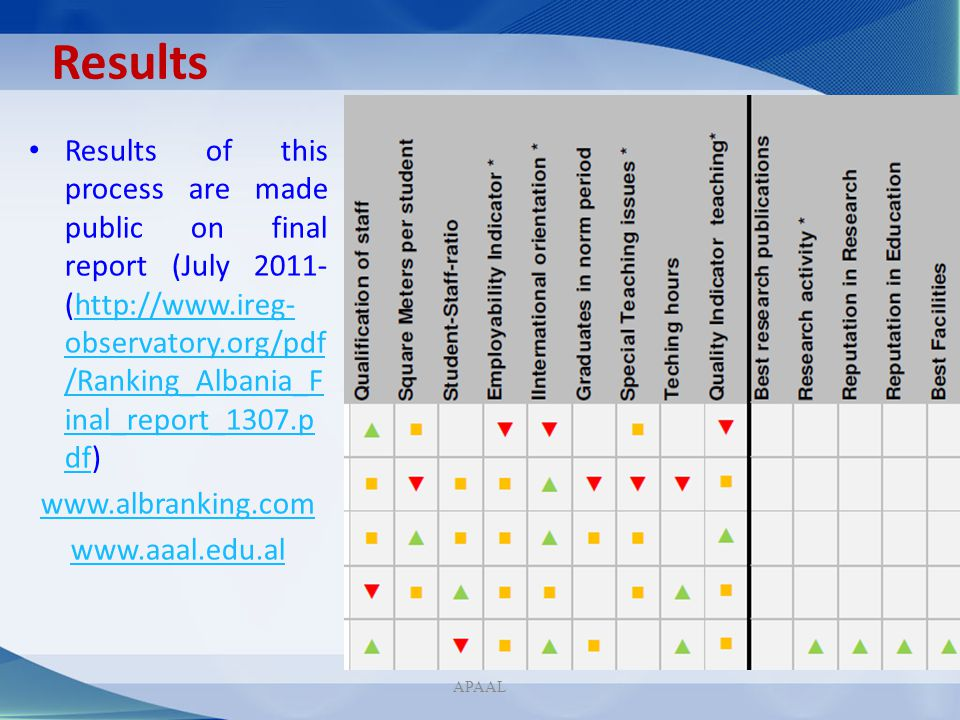 Results Results of this process are made public on final report (July 2011- (http://www.ireg- observatory.org/pdf /Ranking_Albania_F inal_report_1307.