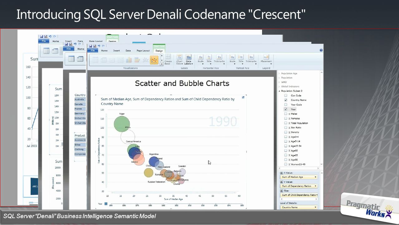 Microsoft Confidential – Subject To Change SQL Server Denali Business Intelligence Semantic Model