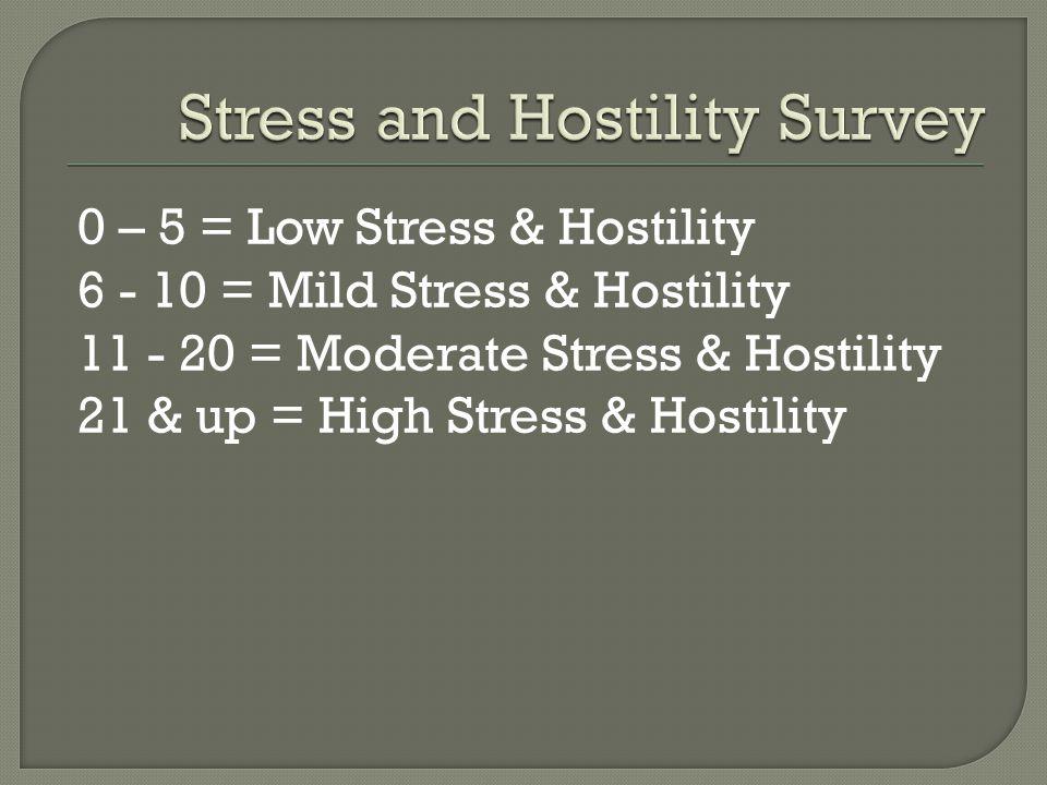 0 – 5 = Low Stress & Hostility 6 - 10 = Mild Stress & Hostility 11 - 20 = Moderate Stress & Hostility 21 & up = High Stress & Hostility