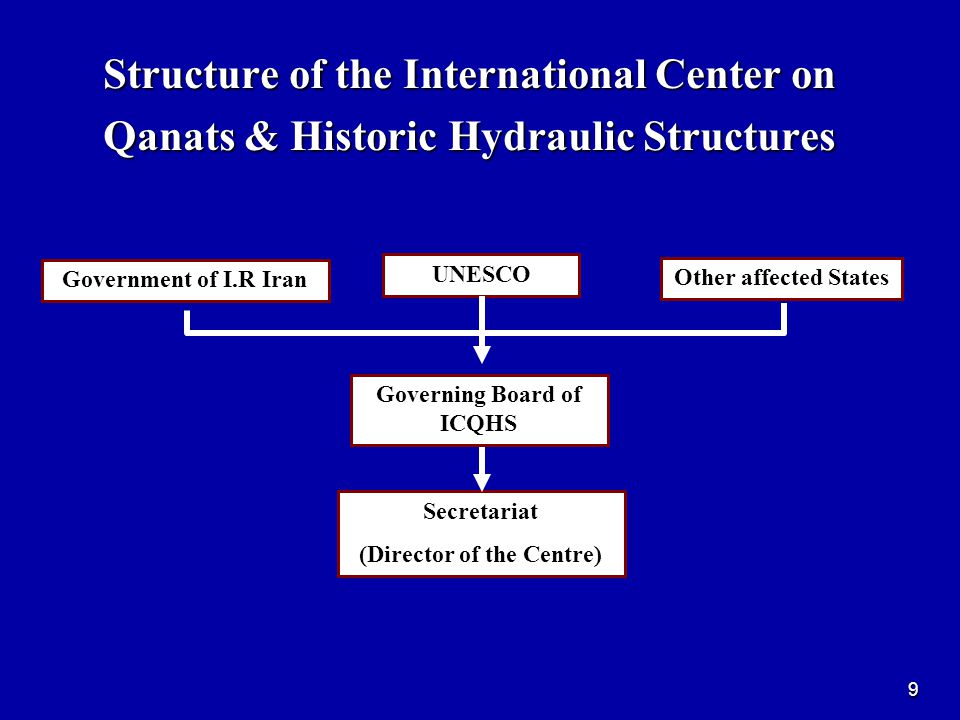 9 Structure of the International Center on Qanats & Historic Hydraulic Structures Government of I.R Iran UNESCO Other affected States Governing Board of ICQHS Secretariat (Director of the Centre)