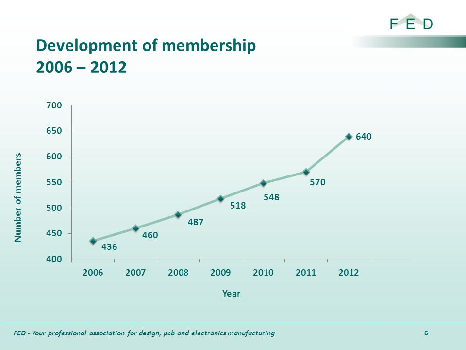 FED - Your professional association for design, pcb and electronics manufacturing Development of membership 2006 – 2012 6