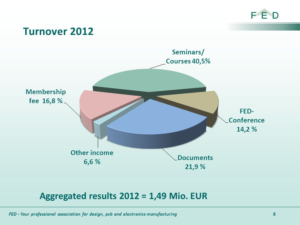 FED - Your professional association for design, pcb and electronics manufacturing Aggregated results 2012 = 1,49 Mio. EUR Turnover 2012 8