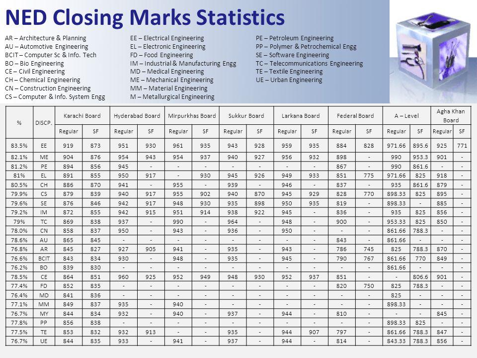NED Closing Marks Statistics AR – Architecture & Planning AU – Automotive Engineering BCIT – Computer Sc & Info. Tech BO – Bio Engineering CE – Civil