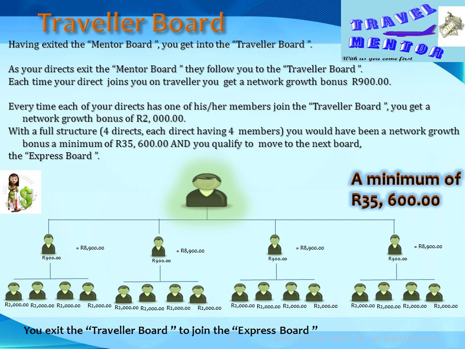 Having exited the Mentor Board, you get into the Traveller Board. As your directs exit the Mentor Board they follow you to the Traveller Board. Each t