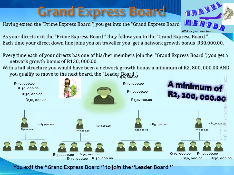 Having exited the Prime Express Board, you get into the Grand Express Board. As your directs exit the Prime Express Board they follow you to the Grand