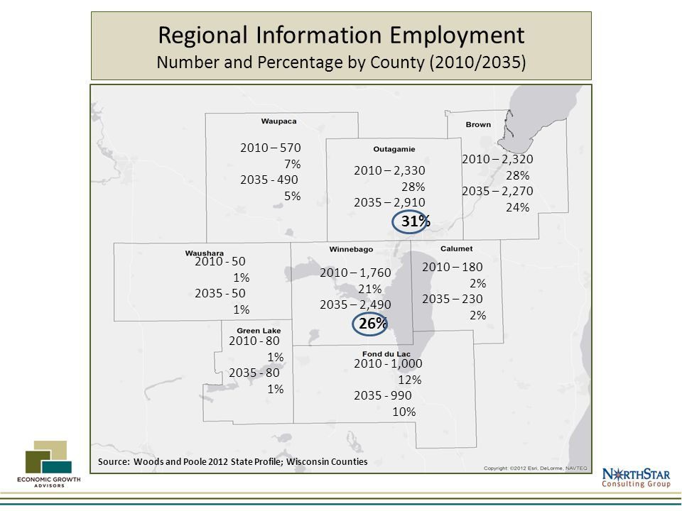 Regional Information Employment Number and Percentage by County (2010/2035) 2010 – 570 7% 2035 - 490 5% 2010 – 2,330 28% 2035 – 2,910 31% 2010 – 2,320 28% 2035 – 2,270 24% 2010 - 50 1% 2035 - 50 1% 2010 – 1,760 21% 2035 – 2,490 26% 2010 – 180 2% 2035 – 230 2% 2010 - 80 1% 2035 - 80 1% 2010 - 1,000 12% 2035 - 990 10% Source: Woods and Poole 2012 State Profile; Wisconsin Counties