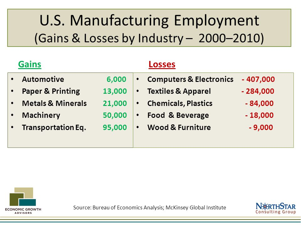 U.S. Manufacturing Employment (Gains & Losses by Industry – 2000–2010) Gains Automotive 6,000 Paper & Printing 13,000 Metals & Minerals 21,000 Machine