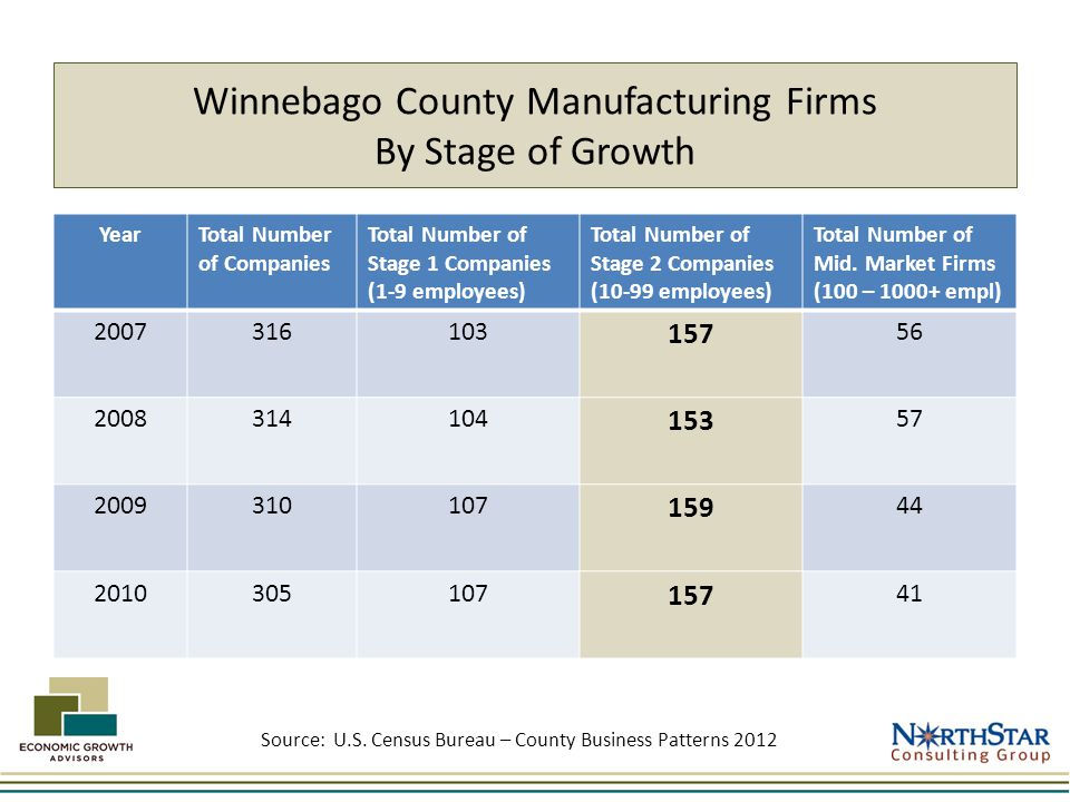 Winnebago County Manufacturing Firms By Stage of Growth YearTotal Number of Companies Total Number of Stage 1 Companies (1-9 employees) Total Number of Stage 2 Companies (10-99 employees) Total Number of Mid.