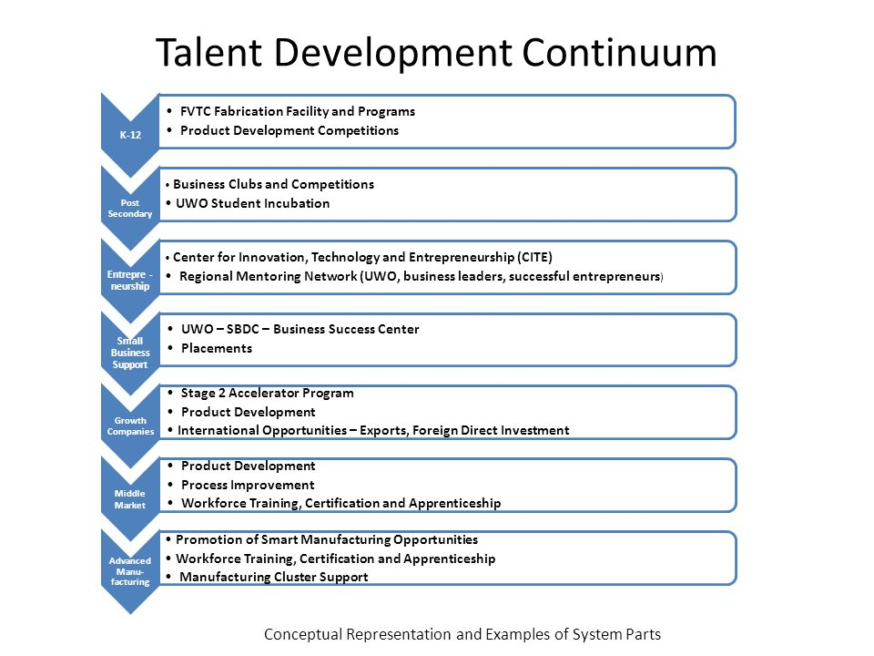 Talent Development Continuum K-12 FVTC Fabrication Facility and Programs Product Development Competitions Post Secondary Business Clubs and Competitio