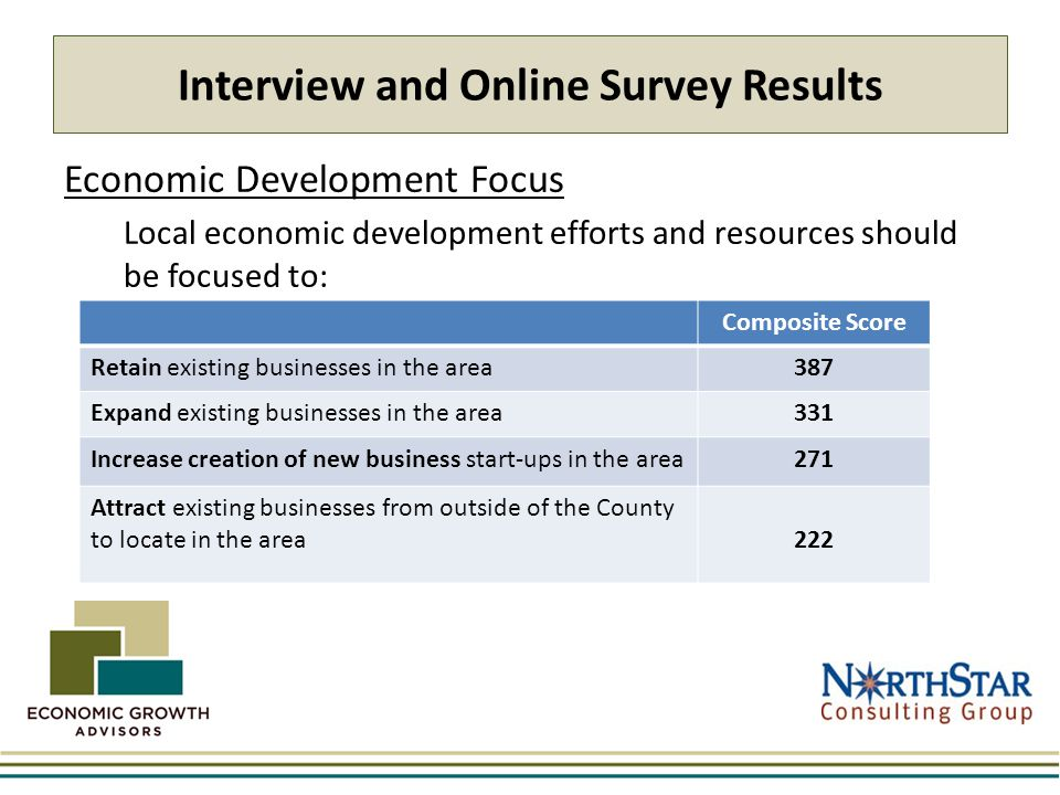 Interview and Online Survey Results Economic Development Focus Local economic development efforts and resources should be focused to: Composite Score