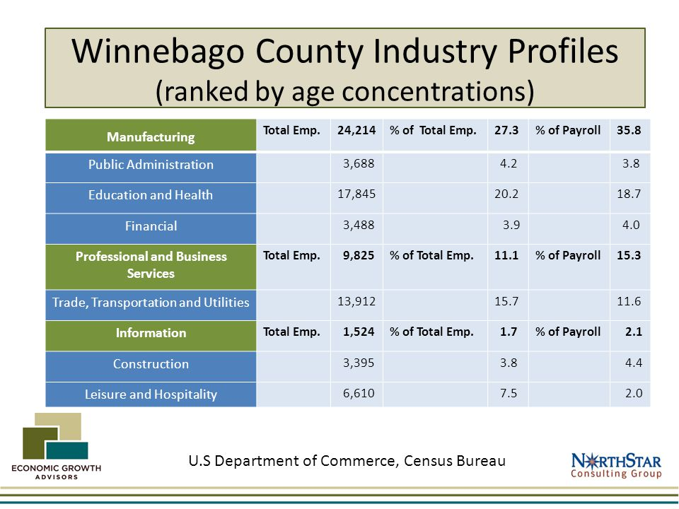 Winnebago County Industry Profiles (ranked by age concentrations) Manufacturing Total Emp.24,214% of Total Emp.27.3% of Payroll35.8 Public Administration 3,688 4.2 3.8 Education and Health 17,84520.218.7 Financial 3,488 3.9 4.0 Professional and Business Services Total Emp.