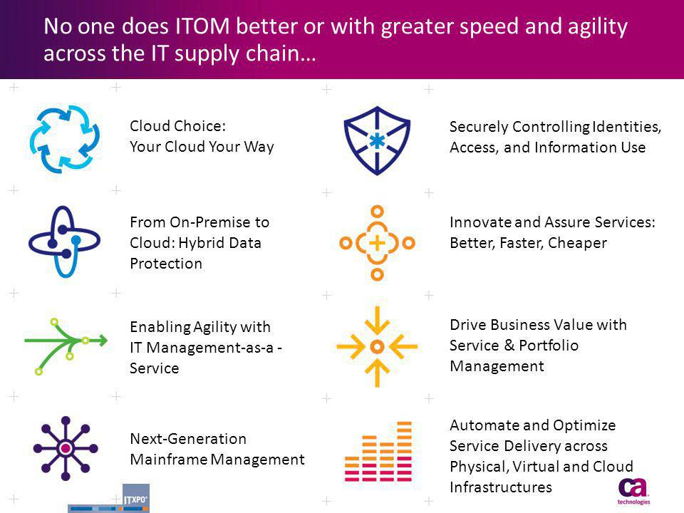 No one does ITOM better or with greater speed and agility across the IT supply chain… 15 Cloud Choice: Your Cloud Your Way From On-Premise to Cloud: H