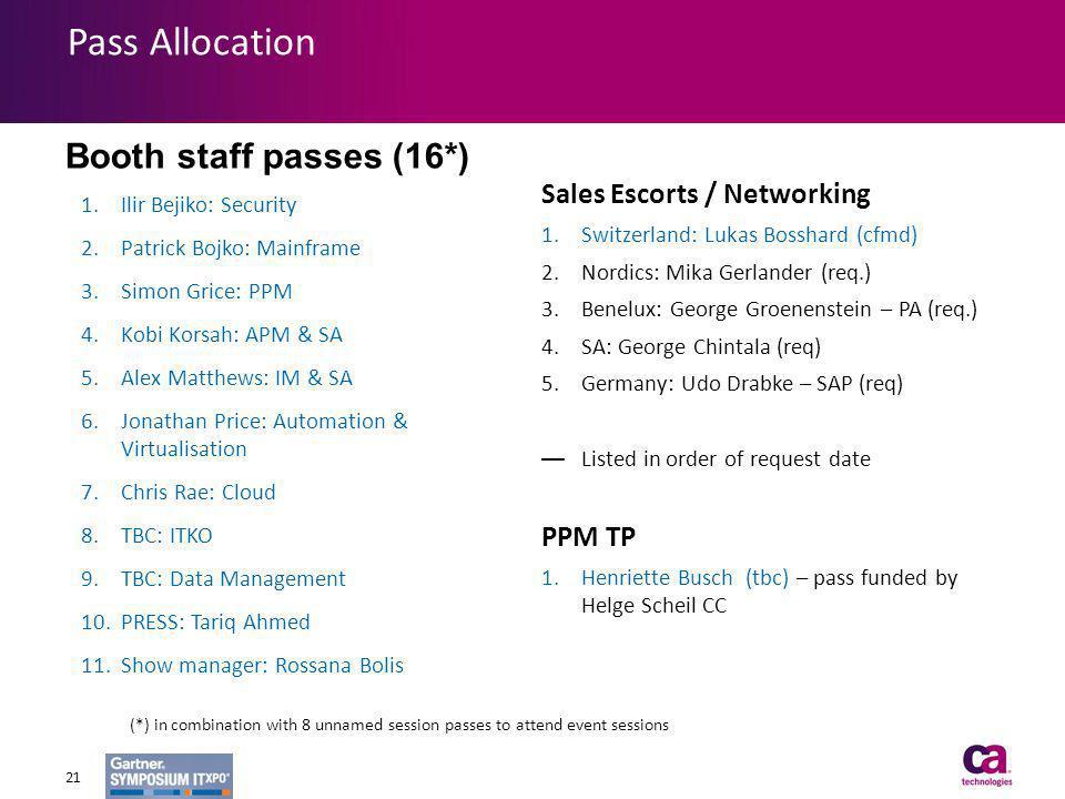 Pass Allocation 1.Ilir Bejiko: Security 2.Patrick Bojko: Mainframe 3.Simon Grice: PPM 4.Kobi Korsah: APM & SA 5.Alex Matthews: IM & SA 6.Jonathan Pric