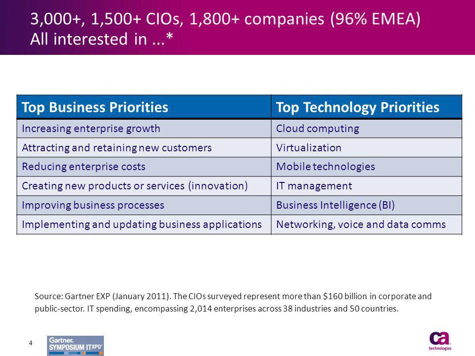 Top Business PrioritiesTop Technology Priorities Increasing enterprise growthCloud computing Attracting and retaining new customersVirtualization Redu