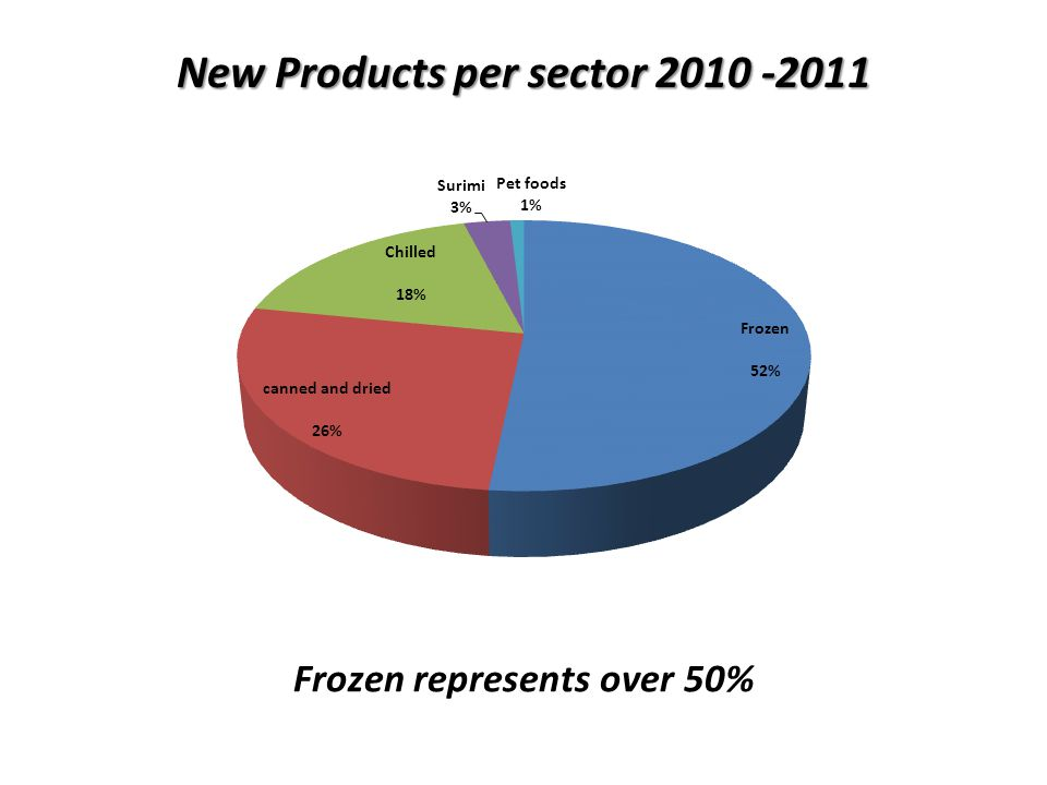 New Products per sector Frozen represents over 50%