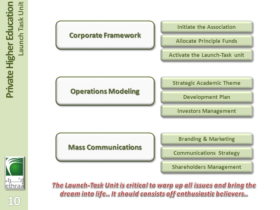 Corporate Framework Operations Modeling Mass Communications Initiate the Association Allocate Principle Funds Activate the Launch-Task unit Development Plan Strategic Academic Theme Investors Management Communications Strategy Shareholders Management Branding & Marketing Private Higher Education Launch Task Unit