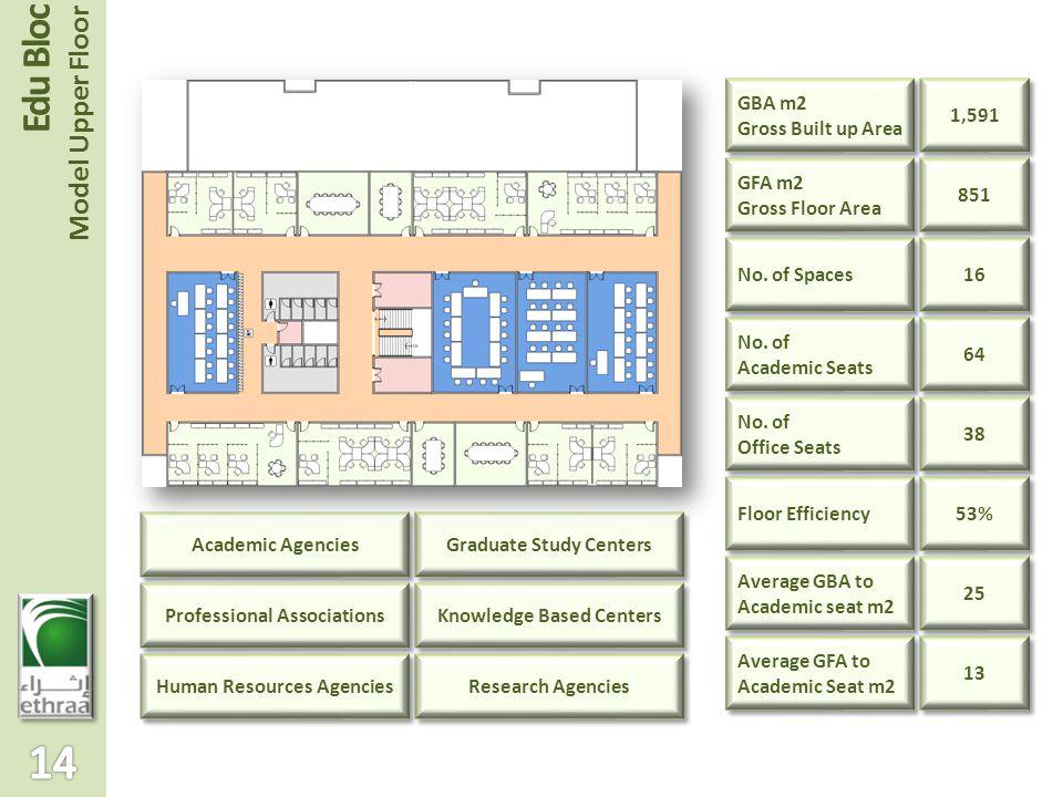 Edu Bloc Model Upper Floor Academic Agencies Human Resources Agencies Professional Associations No.