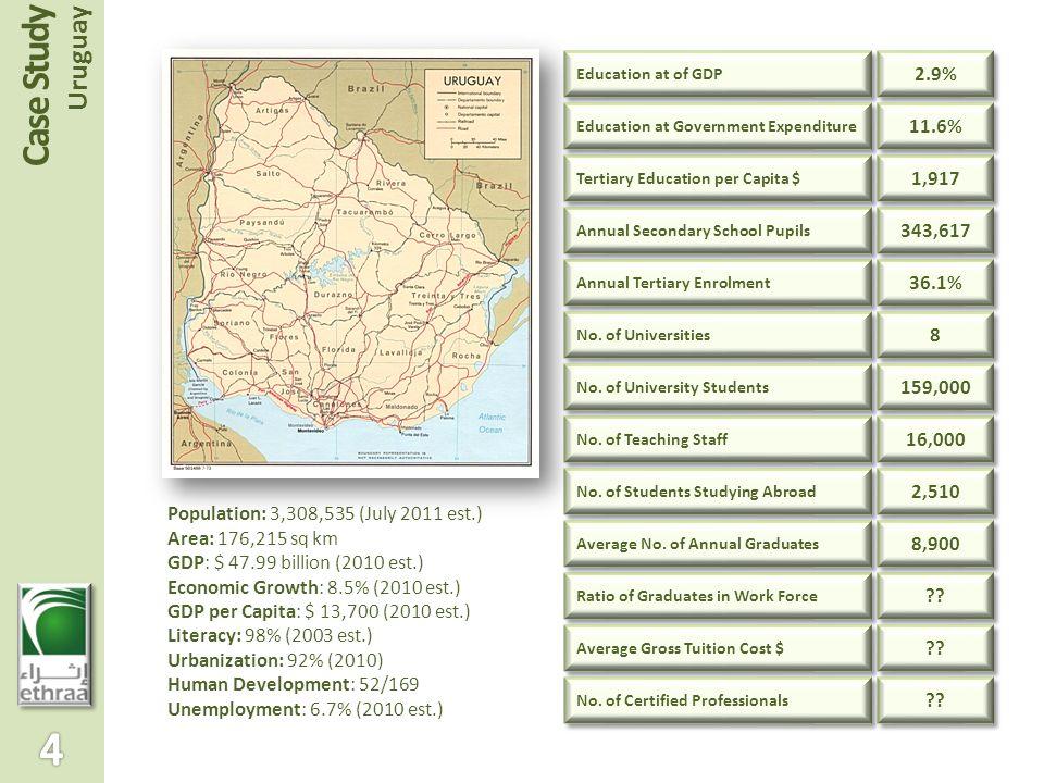 Population: 3,308,535 (July 2011 est.) Area: 176,215 sq km GDP: $ 47.99 billion (2010 est.) Economic Growth: 8.5% (2010 est.) GDP per Capita: $ 13,700 (2010 est.) Literacy: 98% (2003 est.) Urbanization: 92% (2010) Human Development: 52/169 Unemployment: 6.7% (2010 est.) Education at of GDP Annual Tertiary Enrolment No.