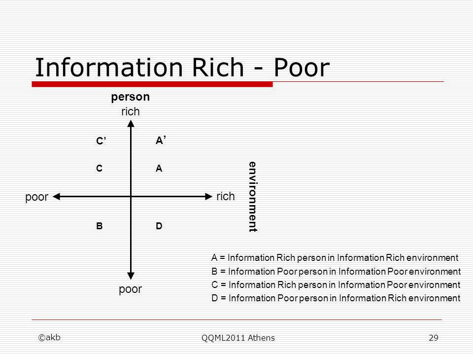 ©akb QQML2011 Athens29 Information Rich - Poor person rich poor environment rich poor A = Information Rich person in Information Rich environment A C