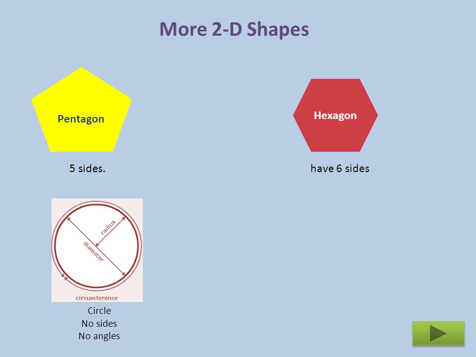 Equilateral triangle Right- angled triangle One of its angles is a right angle (90°) 3 equal sides 3 equal angles of 60° 2 equal sides 2 equal angles