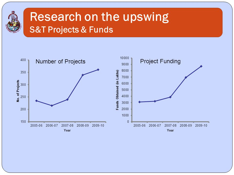 Research on the upswing S&T Projects & Funds Number of Projects Project Funding
