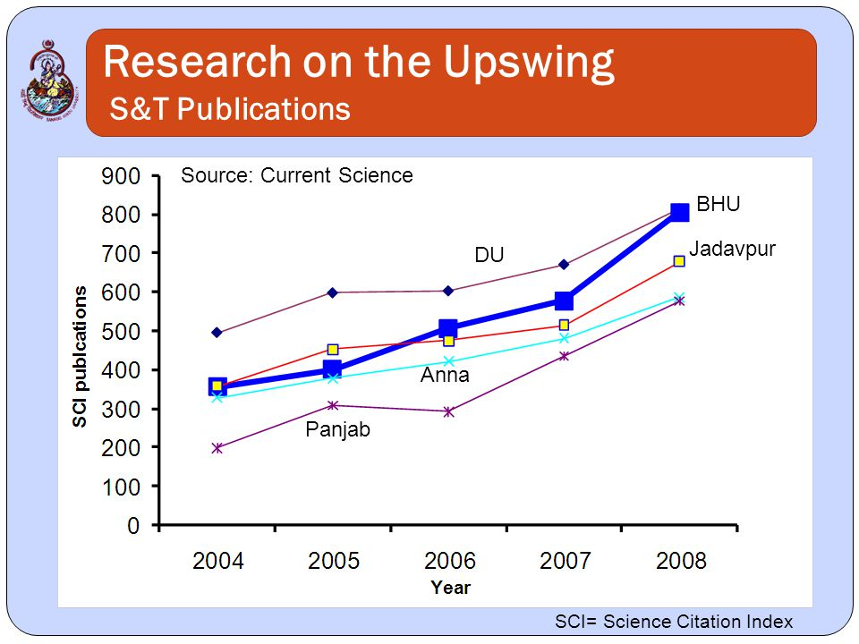 Research on the Upswing S&T Publications DU BHU Jadavpur Anna Panjab Source: Current Science SCI= Science Citation Index