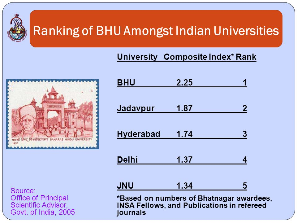 Ranking of BHU Amongst Indian Universities University Composite Index*Rank BHU2.25 1 Jadavpur1.87 2 Hyderabad1.74 3 Delhi1.37 4 JNU1.34 5 *Based on numbers of Bhatnagar awardees, INSA Fellows, and Publications in refereed journals Source: Office of Principal Scientific Advisor, Govt.