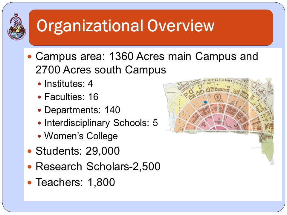 Organizational Overview Campus area: 1360 Acres main Campus and 2700 Acres south Campus Institutes: 4 Faculties: 16 Departments: 140 Interdisciplinary Schools: 5 Womens College Students: 29,000 Research Scholars-2,500 Teachers: 1,800