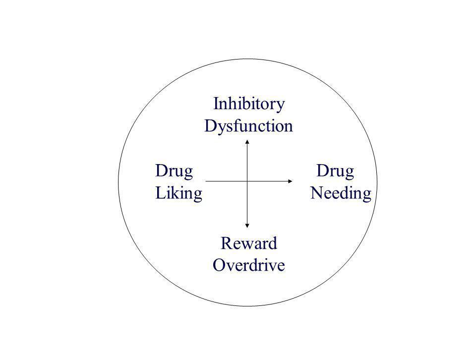 Inhibitory Dysfunction Reward Overdrive Drug Liking Needing