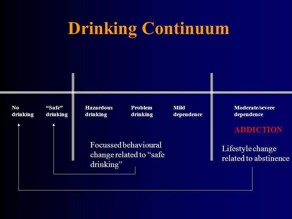 Drinking Continuum NoSafeHazardousProblemMildModerate/severe drinkingdrinkingdrinkingdrinkingdependencedependence ADDICTION Focussed behavioural chang