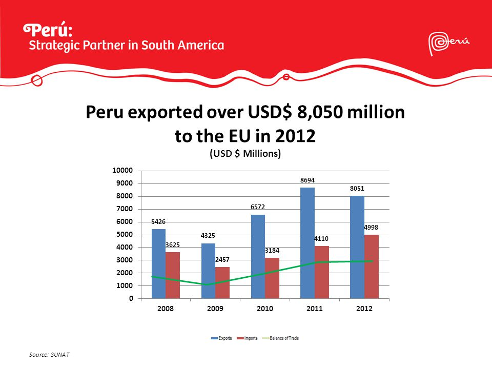 Peru exported over USD$ 8,050 million to the EU in 2012 Source: SUNAT (USD $ Millions)