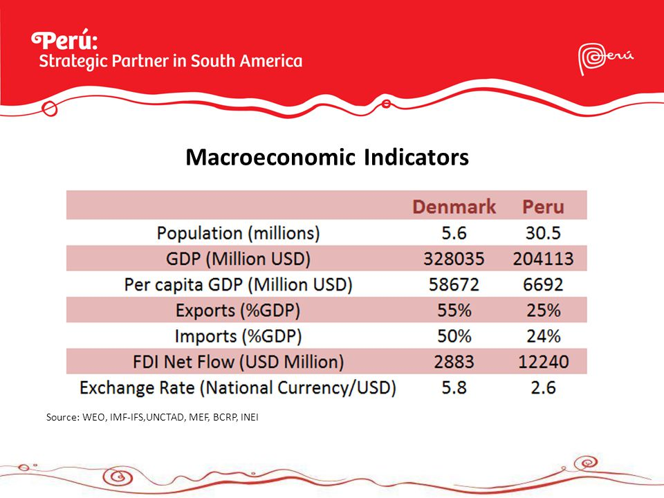 Macroeconomic Indicators Source: WEO, IMF-IFS,UNCTAD, MEF, BCRP, INEI