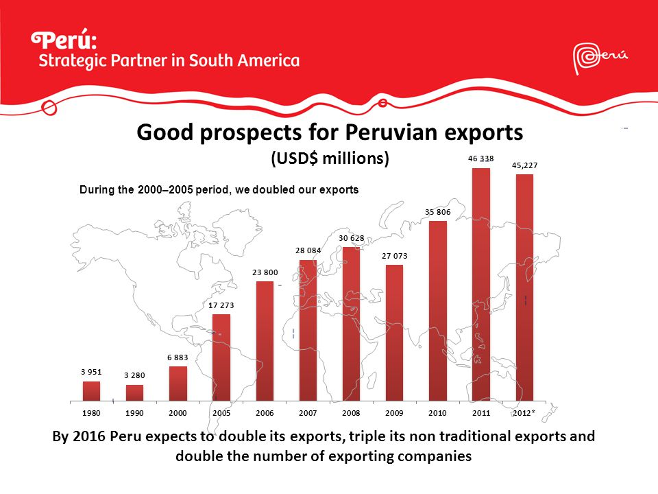 During the 2000–2005 period, we doubled our exports By 2016 Peru expects to double its exports, triple its non traditional exports and double the number of exporting companies Good prospects for Peruvian exports (USD$ millions)