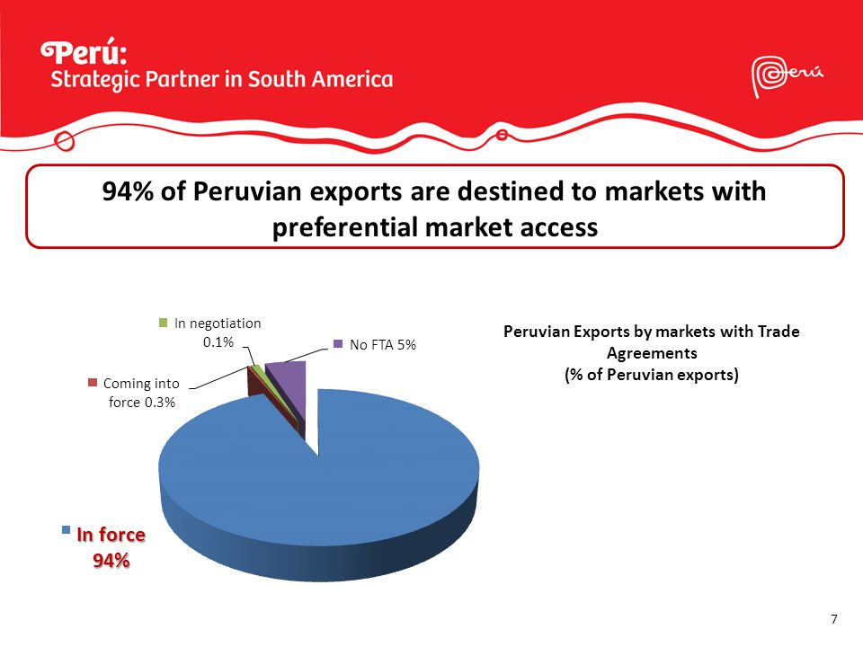 7 94% of Peruvian exports are destined to markets with preferential market access Peruvian Exports by markets with Trade Agreements (% of Peruvian exports)