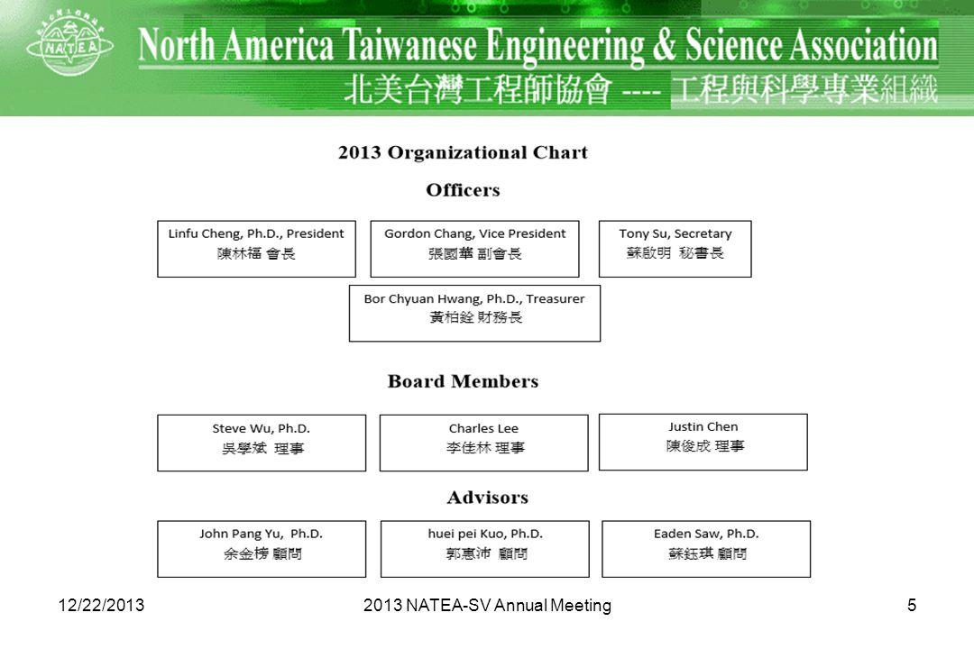 12/22/20132013 NATEA-SV Annual Meeting5
