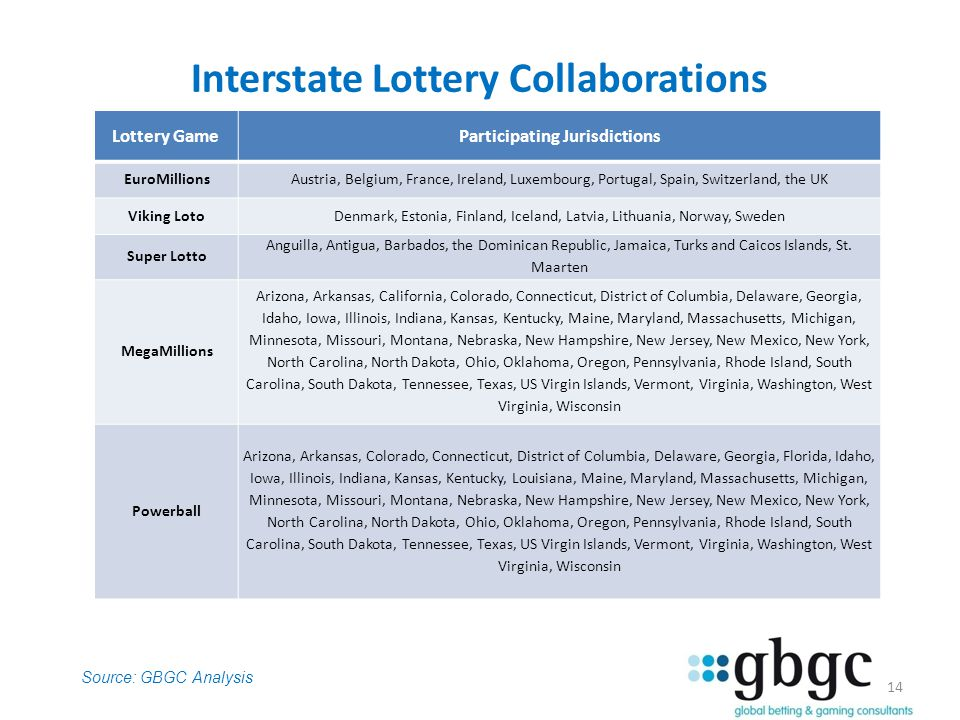 14 Interstate Lottery Collaborations Lottery Game Participating Jurisdictions EuroMillionsAustria, Belgium, France, Ireland, Luxembourg, Portugal, Spain, Switzerland, the UK Viking LotoDenmark, Estonia, Finland, Iceland, Latvia, Lithuania, Norway, Sweden Super Lotto Anguilla, Antigua, Barbados, the Dominican Republic, Jamaica, Turks and Caicos Islands, St.