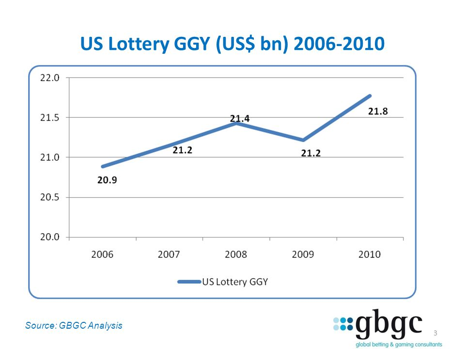 US Lottery GGY (US$ bn) 2006-2010 3 Source: GBGC Analysis