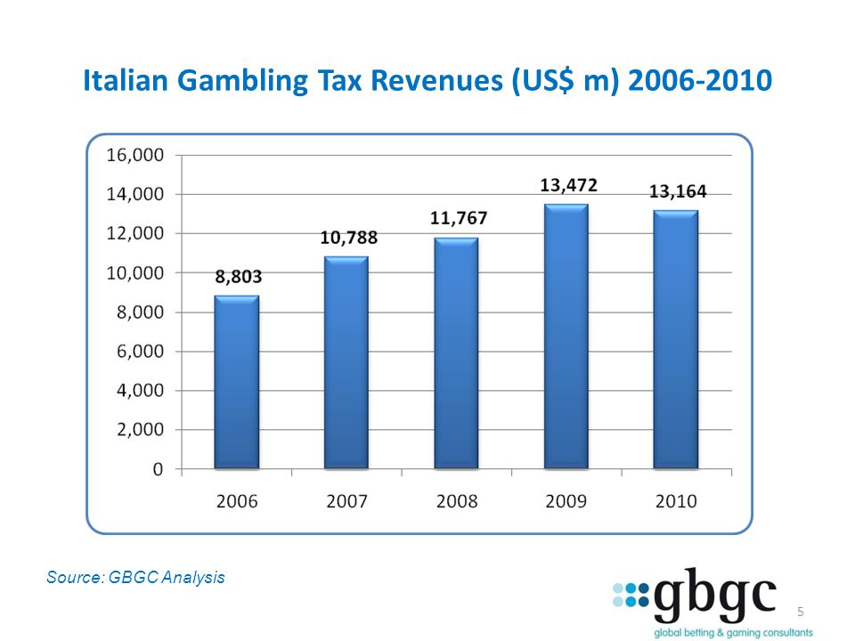 Italian Gambling Tax Revenues (US$ m) 2006-2010 5 Source: GBGC Analysis