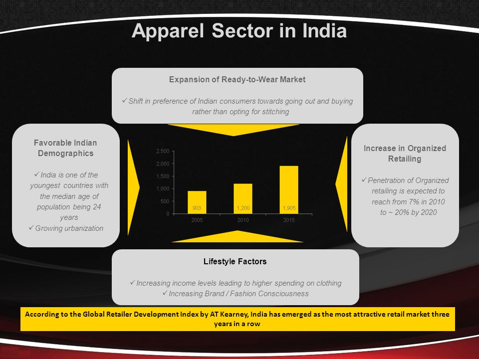 Apparel Sector in India Expansion of Ready-to-Wear Market Shift in preference of Indian consumers towards going out and buying rather than opting for stitching Lifestyle Factors Increasing income levels leading to higher spending on clothing Increasing Brand / Fashion Consciousness Increase in Organized Retailing Penetration of Organized retailing is expected to reach from 7% in 2010 to ~ 20% by 2020 According to the Global Retailer Development Index by AT Kearney, India has emerged as the most attractive retail market three years in a row Favorable Indian Demographics India is one of the youngest countries with the median age of population being 24 years Growing urbanization