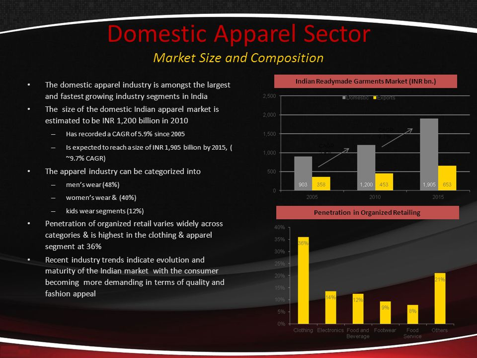 Domestic Apparel Sector Market Size and Composition The domestic apparel industry is amongst the largest and fastest growing industry segments in Indi